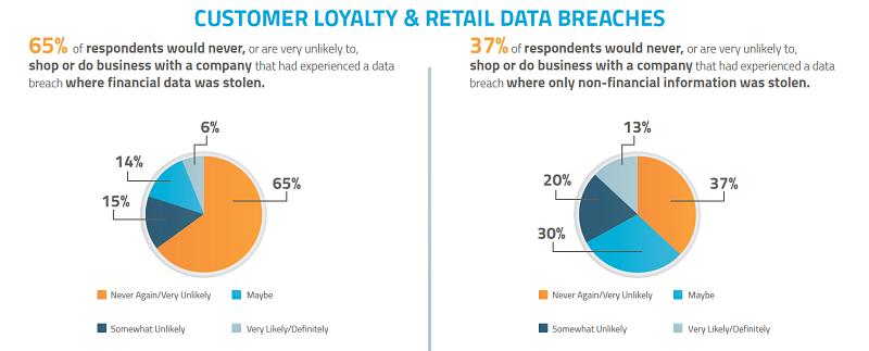 SafeNet Global Consumer Sentiment Survey